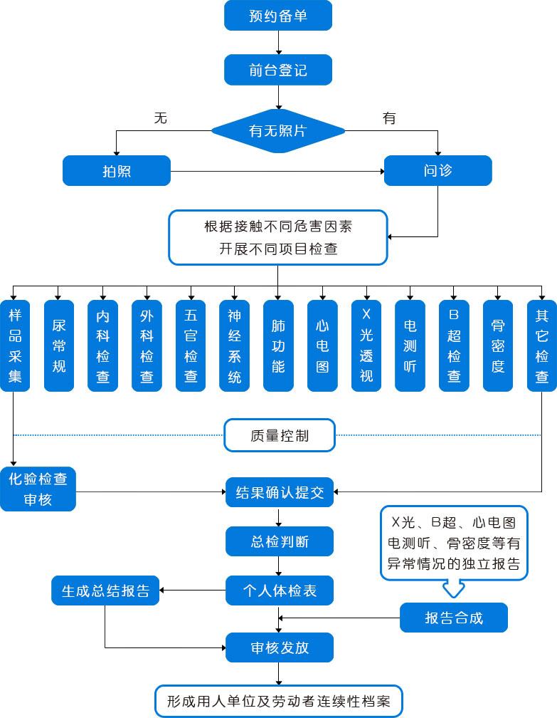 标软职业病体检管理系统工作流程图